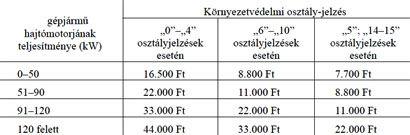 cégautó adó táblázat (cégautó adó)