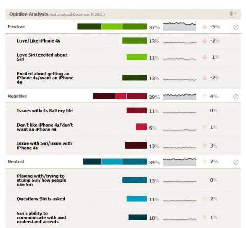 iPhone 4S elégedettségi elemzés (iphone 4s, twitter, elemzés)