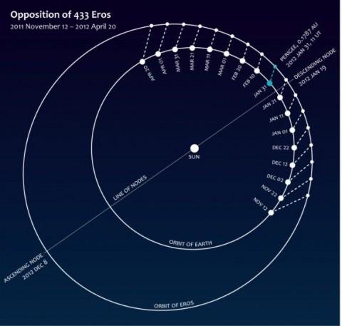 433 Eros pályája (433 eros, kisbolygó, )