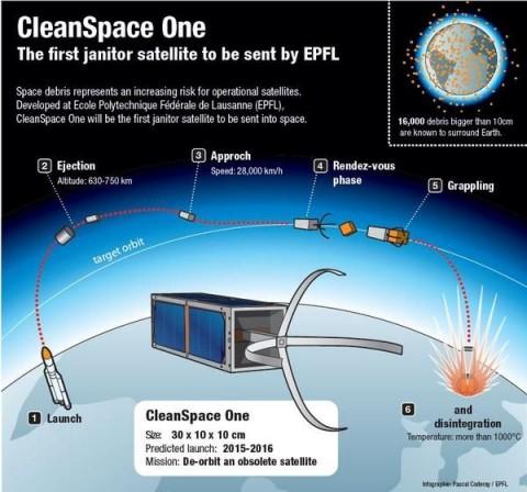 CleanSpace One működési elve (cleanspace one, űrkukásautó, űrszemetes, )