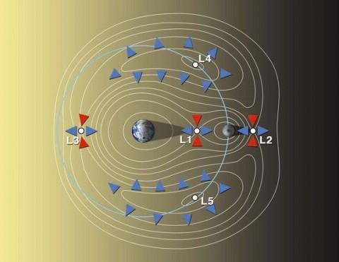 Föld-Hold Lagrange-pontok (lagrange, lagrange-pontok, )