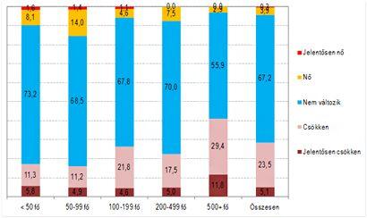 GKI grafikon ()