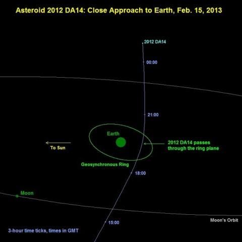 2012 DA14 pályája (2012 da14, földsúroló, kisbolygó, )