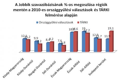A Jobbik szavazóbázisának százalékos megoszlása régiók szerint - TÁRKI (political radical, blog24)