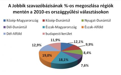 A Jobbik szavazóbázisának százalékos megoszlása régiók szerint (political radical, blog24, )