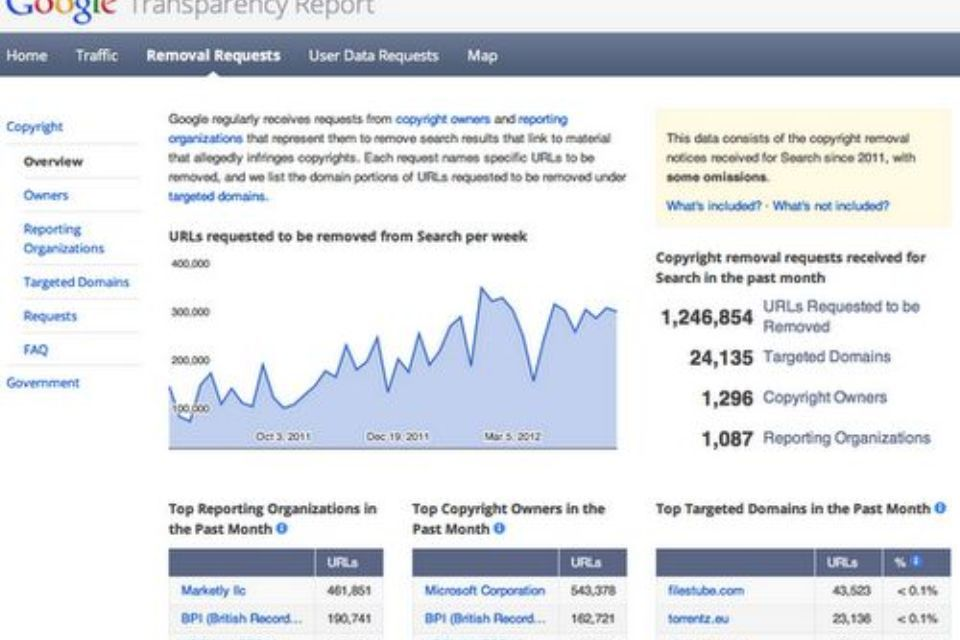 google-cenzura ()