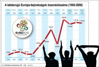 Nézőszám (labdarúgó eb 2012, foci eb 2012, nézőszám)