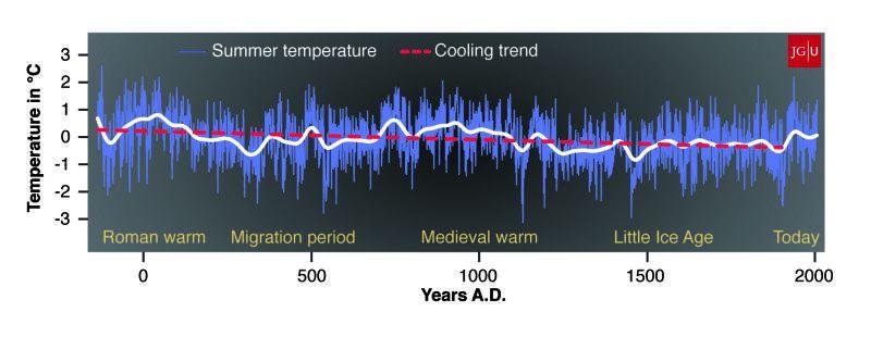 Hőmérsékletek az elmúlt kétezer évből (hőmérséklet, hőmérsékletváltozás, )