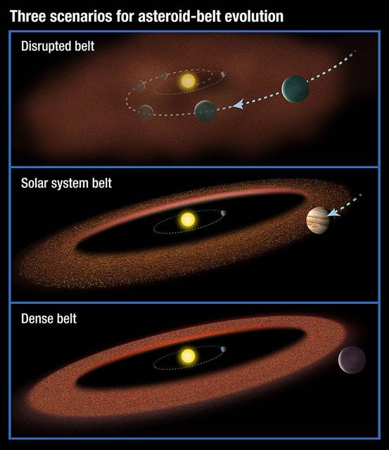 Kisbolygóöv evolúciója (kisbolygóöv, aszteroidaöv, )