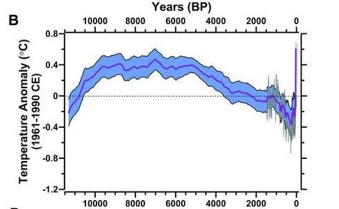 Hőmérsékleti átlagok a holocénban (holocén, )