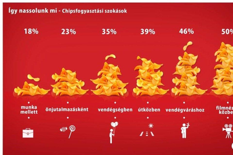 Chipsek-fogyasztasa-Magyarorszagon(960x640).jpg (Chipsek fogyasztása Magyarországon)