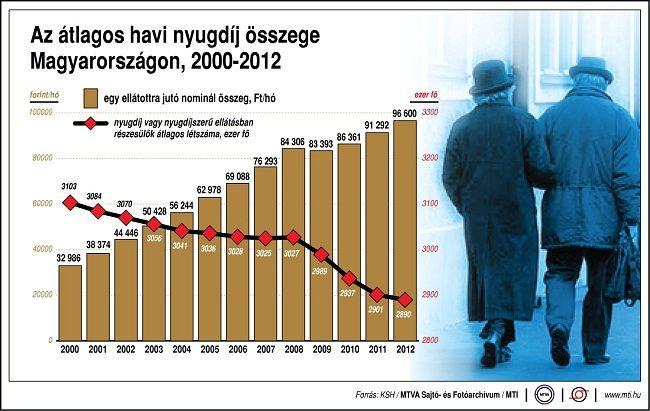 nyugdíjak Magyarországon (nyugdíj, )