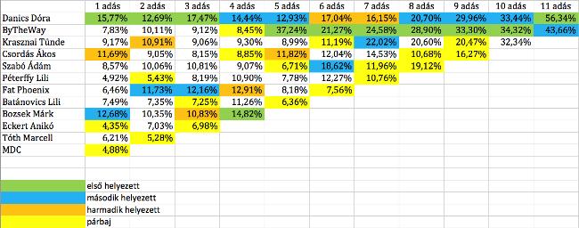x-faktor szavazás (x-faktor szavazás)