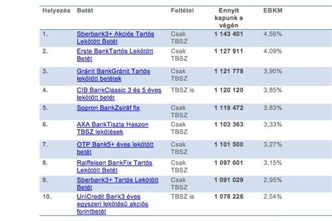 1-millio-forint(650x433).jpg (pénz, táblázat)
