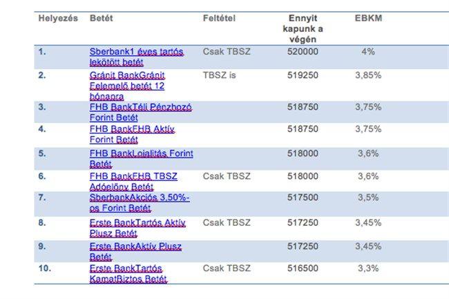 500-ezer-forint(650x433).jpg (pénz, táblázat)