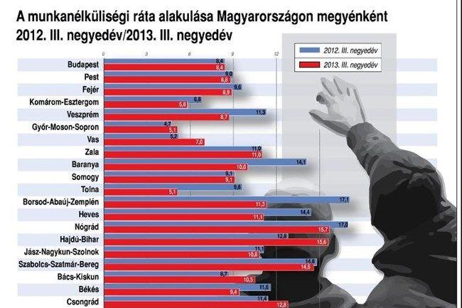 munkanelkulisegi-statisztika(650x433).jpg (munkanélküliség, megye)