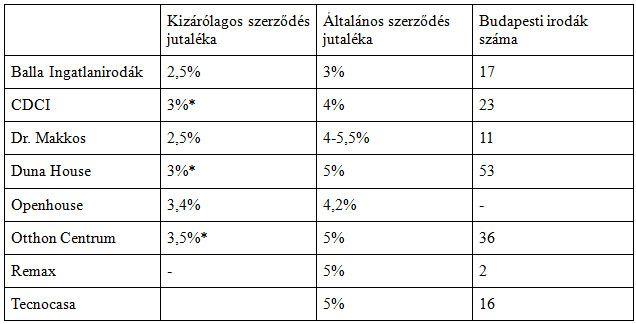 ingatlanos százalék (ingatlaniroda, )
