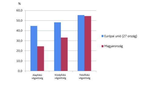 statisztika, korai iskolaelhagyás (statisztika, korai iskolaelhagyás)