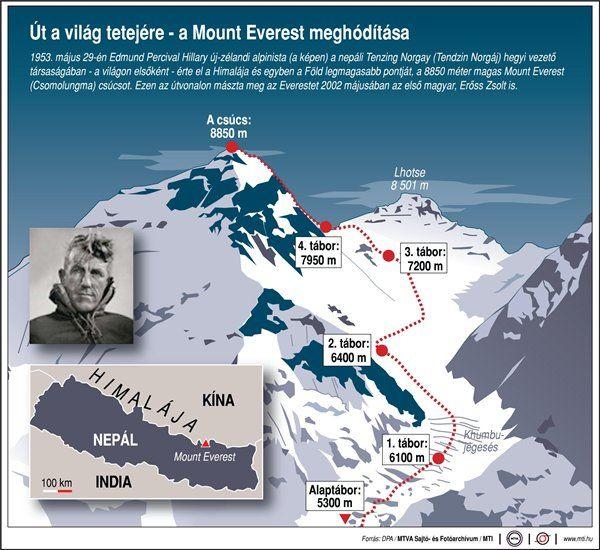 Mount Everest (mount everest, )
