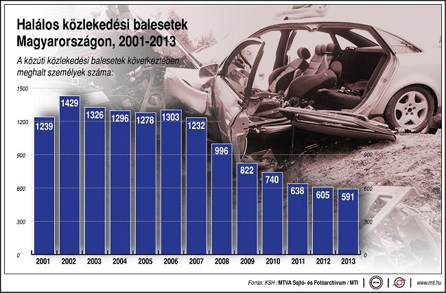 halálos balesetet száma (halálos baleset, )