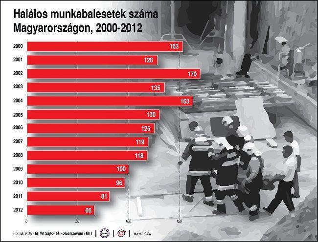 halálos munkabalesetek száma (halálos munkabalesetek, munkabaleset, )