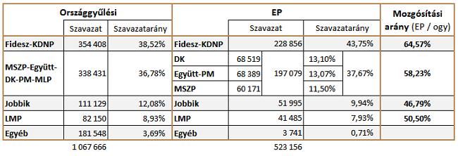 ep-választás mozgósítás budapest (ep-választás)