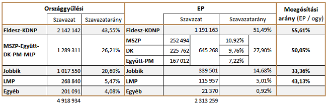 ep-választás mozgósítás (ep-választás, )