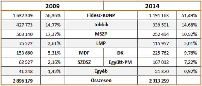 ep-választási eredmények 2009 2014 (ep-választás,)
