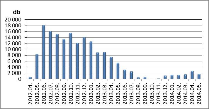 árfolyamgát táblázat (árfolyamgát)