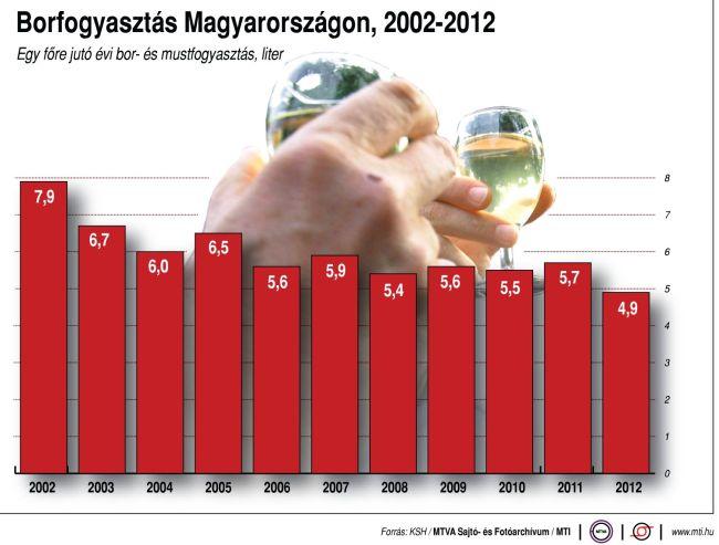 borfogyasztás (borfogyasztás)