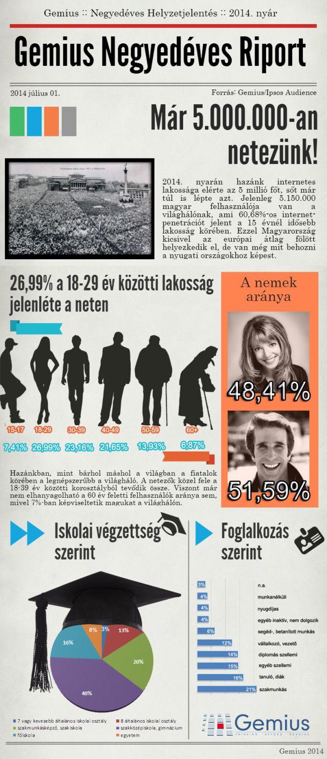 infografika lakosság internet (gemius, internet)