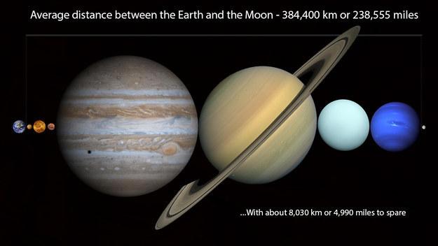 Naprendszer a Föld és a Hold között (Naprendszer, )