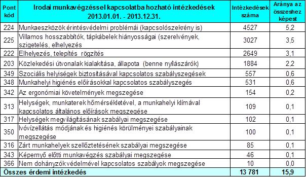 munkaügyi intézkedések (iroda)