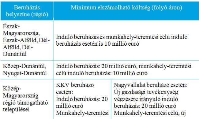 Deloitte összefoglaló (táblázat, beruházás, ekd,)
