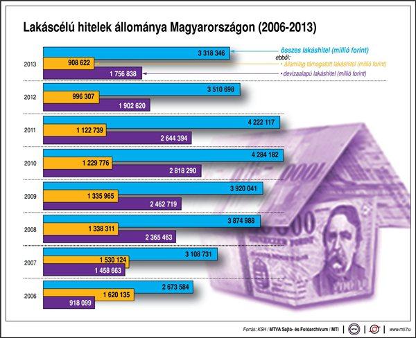 lakáscélú hitelek 2006-2013 (lakáscélú hitelek)