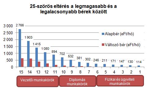 bérkülönbség grafikon (bérkülönbség)