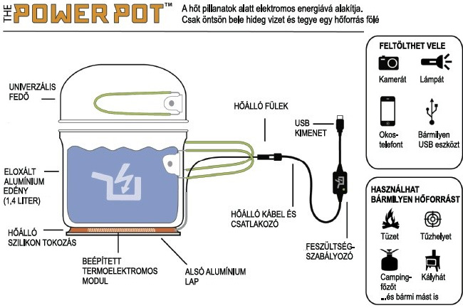 powerpot-02-mobilport (mobilport, telefon, mobiltelefon, mobil, okostelefon, tablet, energia, akku, akkumulátor, töltés, kütyü, túra, )