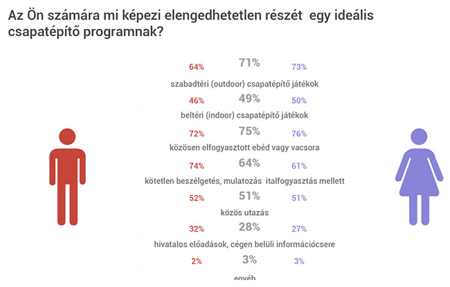 infografika csapatépítés (infografika csapatépítés)