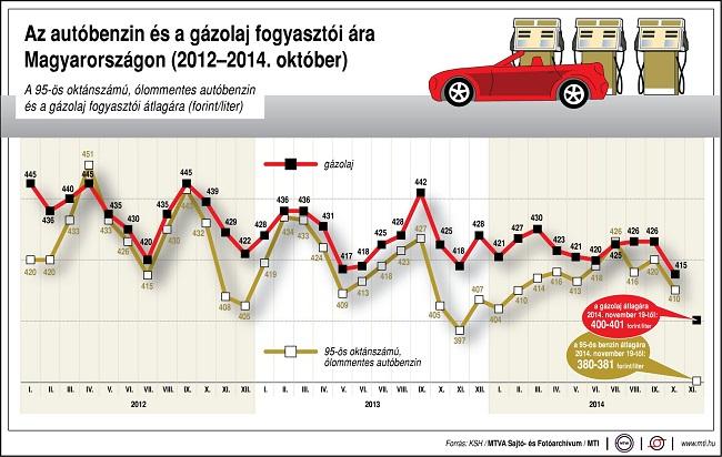 üzemanyagár 2012-2014 (benzin, gázolaj)