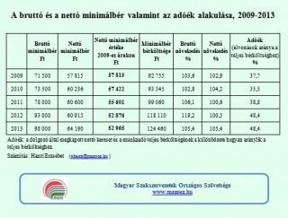 Minimálbér változásai (minimálblr)