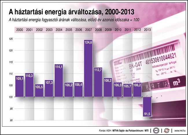 áram ára (áramár)