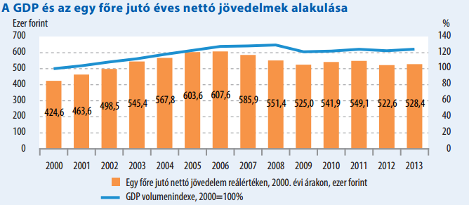 gdp/egy főre jutó nettó jövedelem (gdp/egy főre jutó nettó jövedelem)