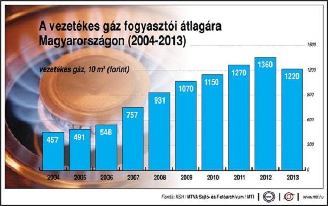 vezetékes gáz ára (gáz, gázár)