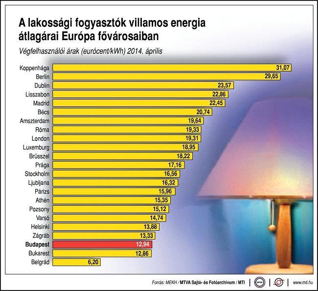 villamosenergia ára az eu-ban (villamos energia)