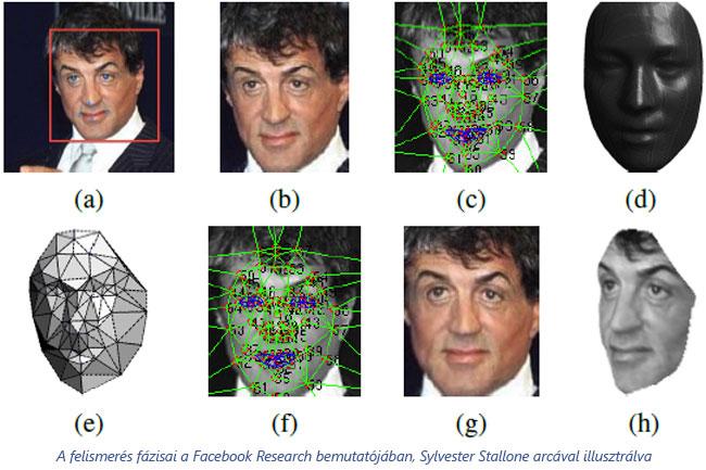 facebook-arcfelismeres-02 (technet, facebook, arc, arcfelismerés, személyi adatok, adatvédelem, azonosítás, nagy testvér, személyiségi jogok, közösségi oldal, közösségi média, )