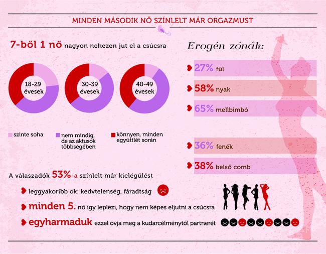 női szex infografika első (női szex infografika első)