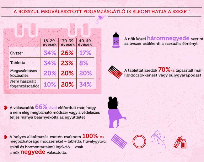 női szex infografika második (női szex infografika második)