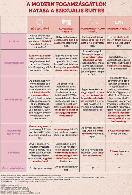 női szex infografika negyedik (női szex infografika negyedik)