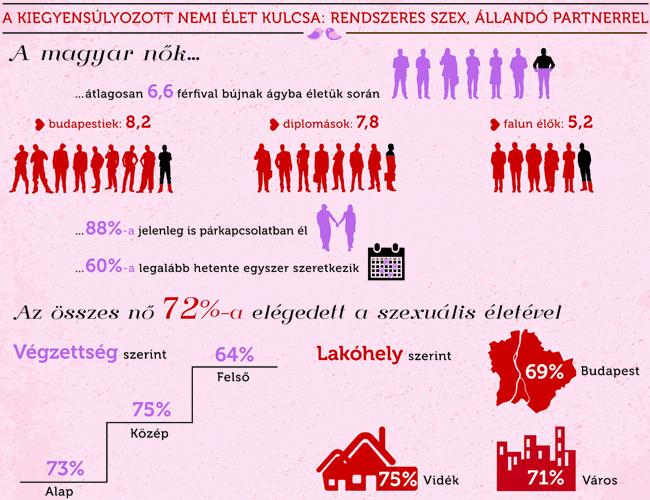 női szex infografika öt (női szex infografika öt)