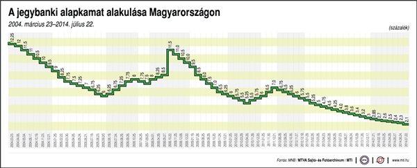 alapkamat táblázat 2004-2014 (alapkamat)